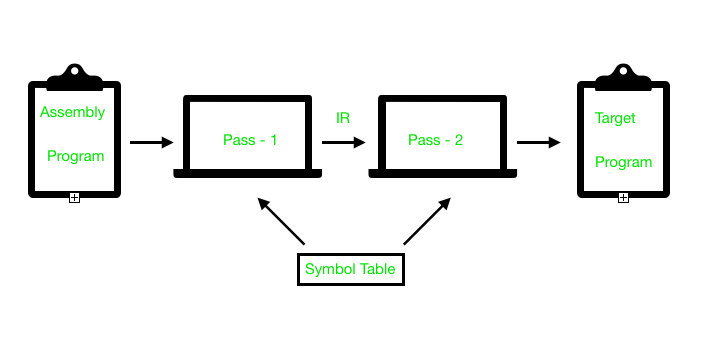 Compiler Design | Assembler - GeeksforGeeks
