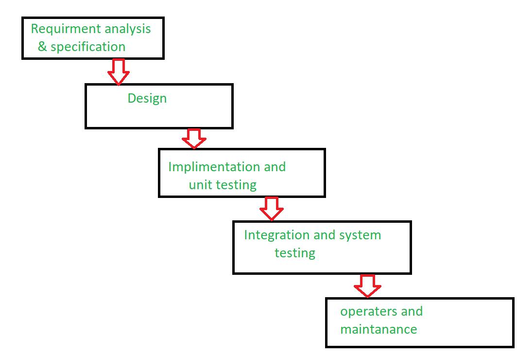 Software Engineering Failure Of Waterfall Model Geeksforgeeks