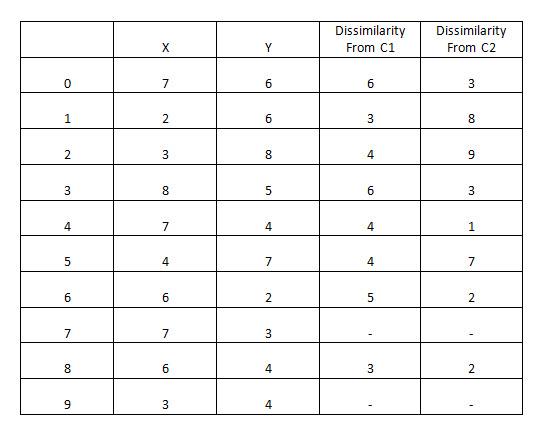 ML   K-Medoids clustering with example - GeeksforGeeks