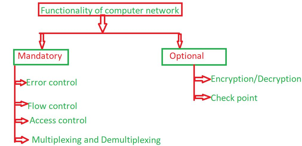 Functionality of Computer Network - GeeksforGeeks