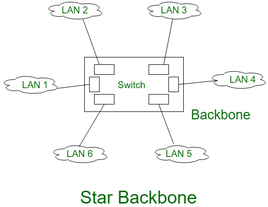 Types And Uses Of Backbone Networks