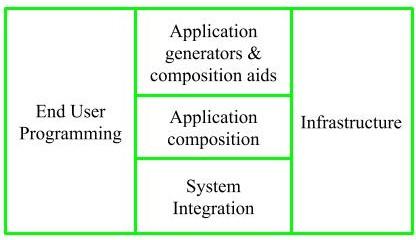 Software Engineering | COCOMO II Model - GeeksforGeeks