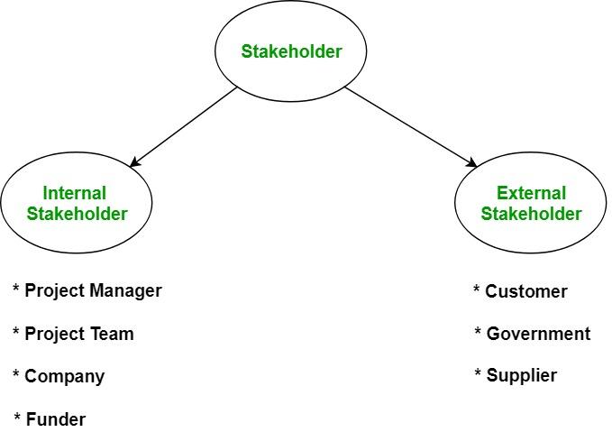 Software Engineering Stakeholder Geeksforgeeks