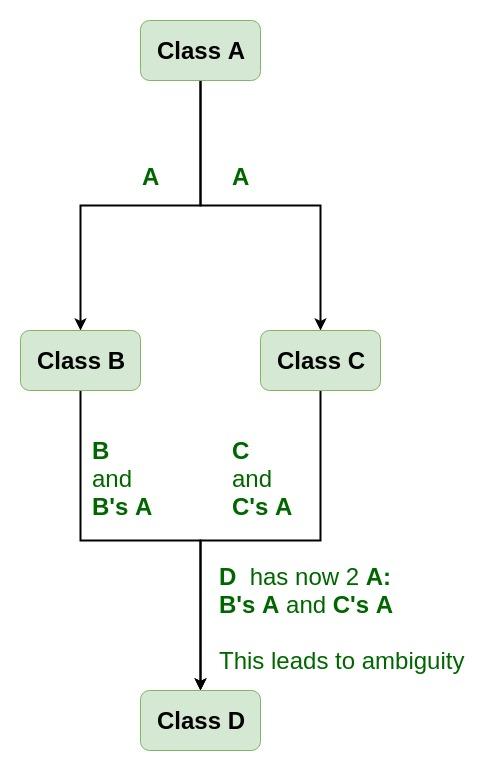 Virtual base class in C++ - GeeksforGeeks