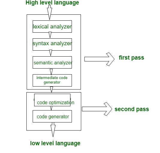 Single Pass Two Pass And Multi Pass Compilers Geeksforgeeks