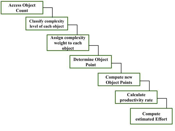 Software Engineering   Application Composition Estimation Model