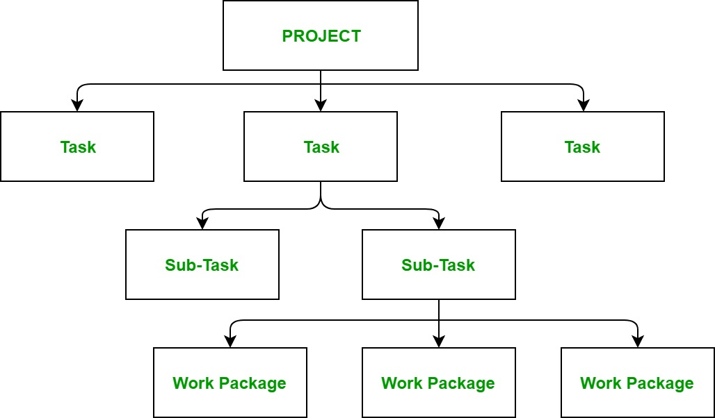 Software Engineering | Work Breakdown Structure - GeeksforGeeks