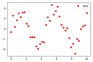 SciPy | Curve Fitting - GeeksforGeeks