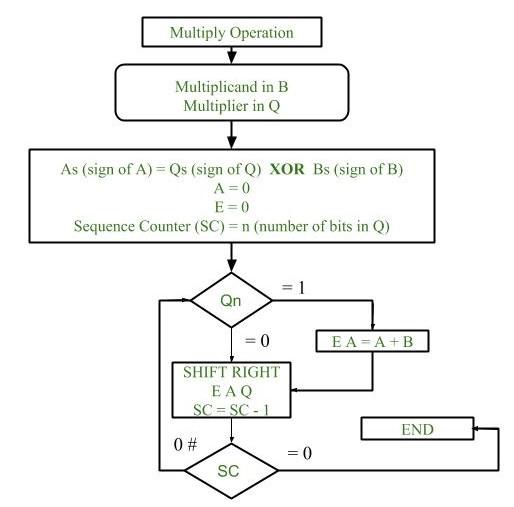 Computer Organization | Multiplication Algorithm in Signed ...