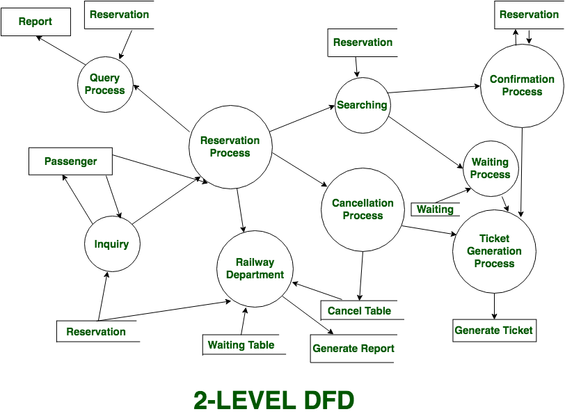level 1 process flow diagram levels in data flow diagrams  dfd  geeksforgeeks  levels in data flow diagrams  dfd