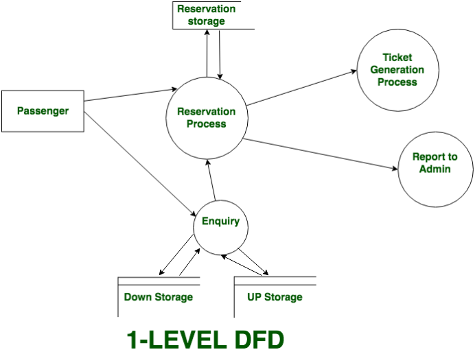 in 1-level dfd, context diagram is decomposed into multiple bubbles/ processes in this level we highlight the main functions of the system and  breakdown the