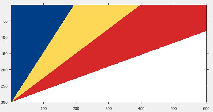 Draw Seychelles Flag using MATLAB - GeeksforGeeks