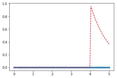 scipy stats erlang()   Python - GeeksforGeeks