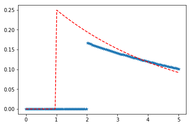 scipy stats expon() | Python - GeeksforGeeks