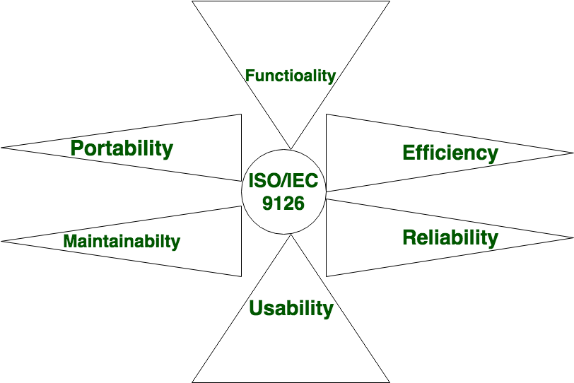 Software Engineering Software Characteristics Geeksforgeeks