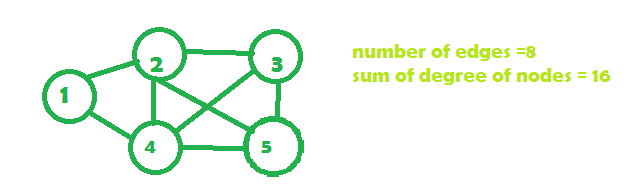 Sum of degrees of all nodes of a undirected graph