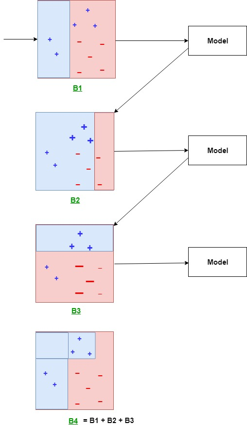 Boosting in Machine Learning | Boosting and AdaBoost