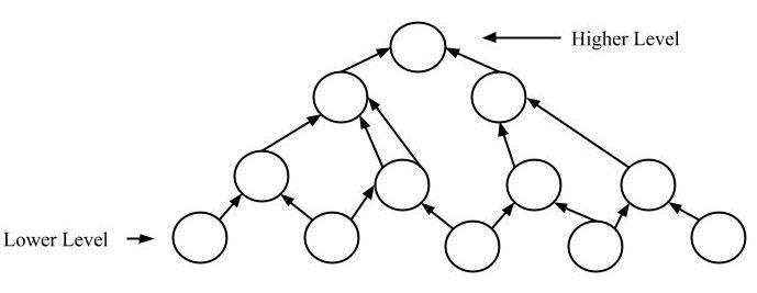 Software Engineering System Design Strategy Geeksforgeeks