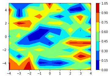 Numpy Meshgrid function - GeeksforGeeks