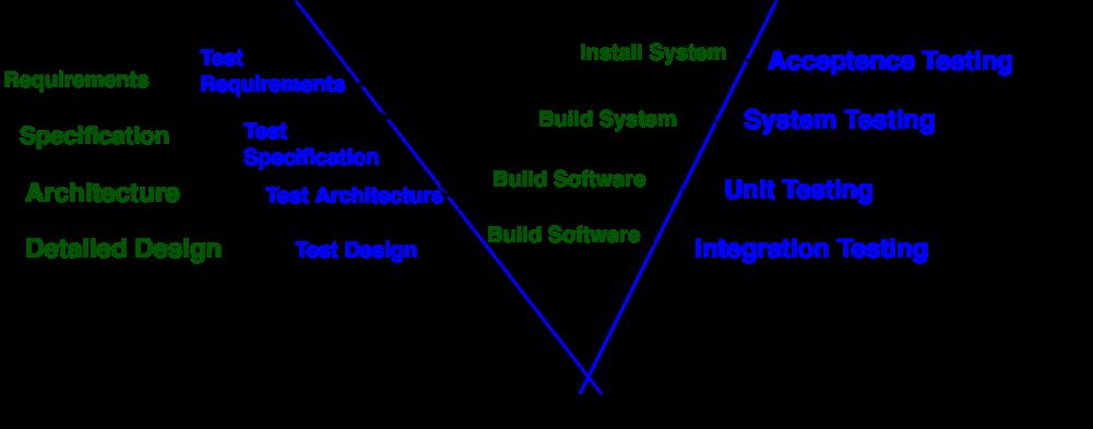 Software Engineering W Model Geeksforgeeks