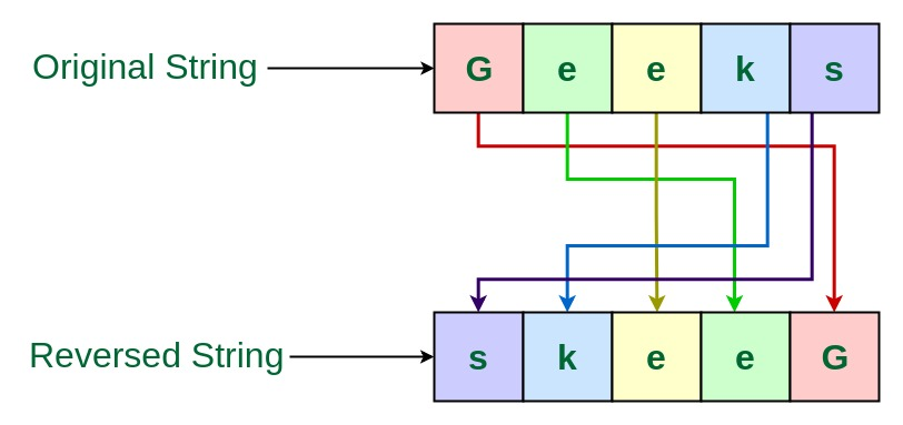 TCS Coding Practice Question | Reverse a String - GeeksforGeeks