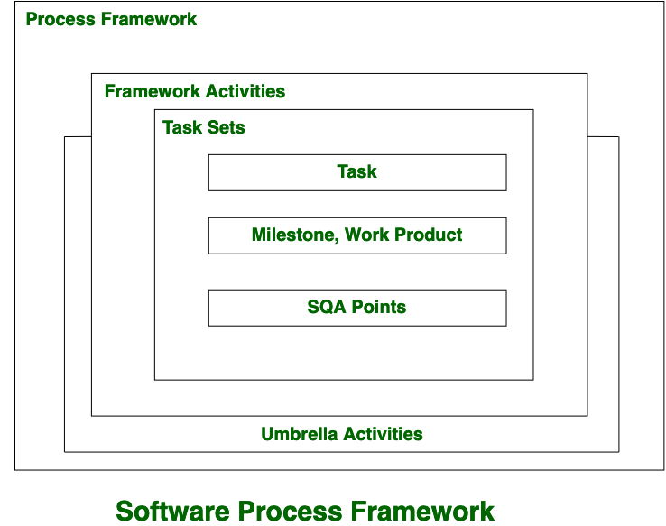 Software Engineering Software Process Framework Geeksforgeeks