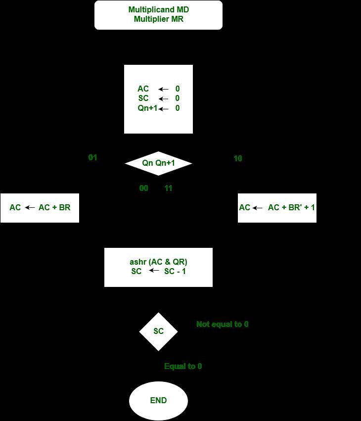 Computer Organization | Booth's Algorithm - GeeksforGeeks