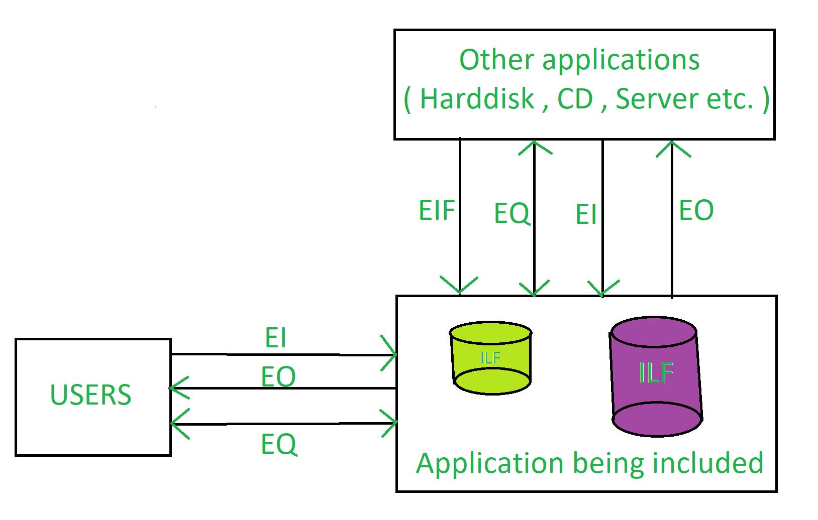 Software Engineering Functional Point Fp Analysis Geeksforgeeks