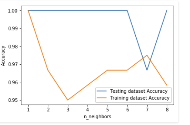 k-nearest neighbor algorithm in Python - GeeksforGeeks