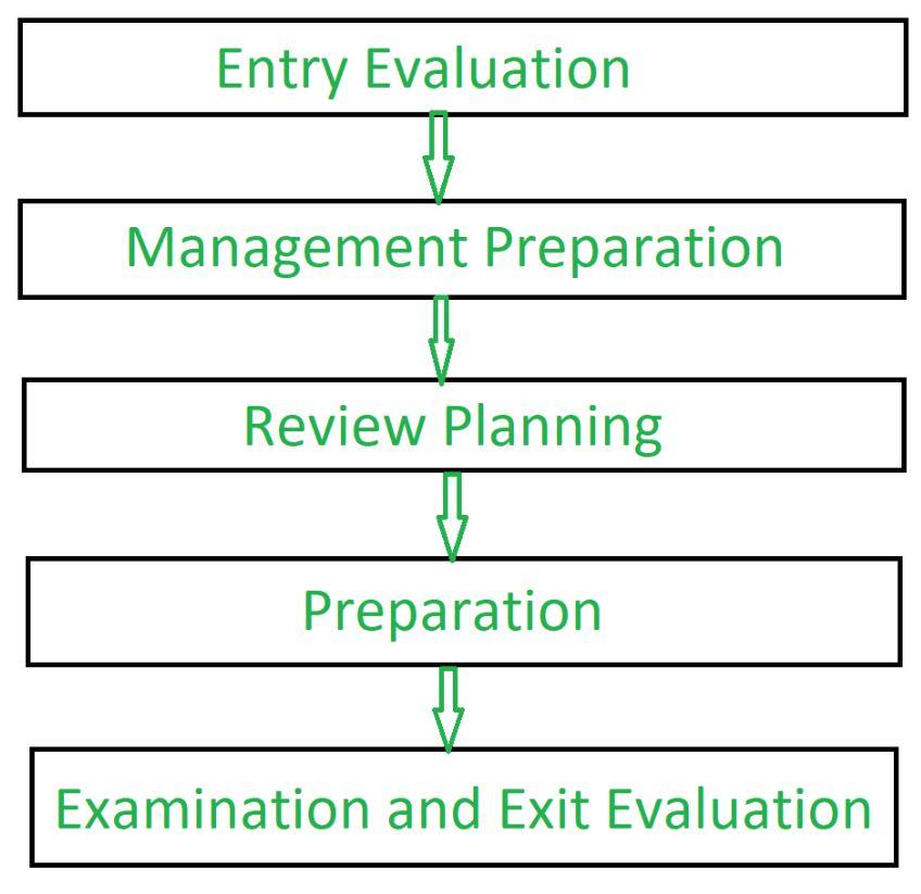 Software Engineering   Software Review - GeeksforGeeks