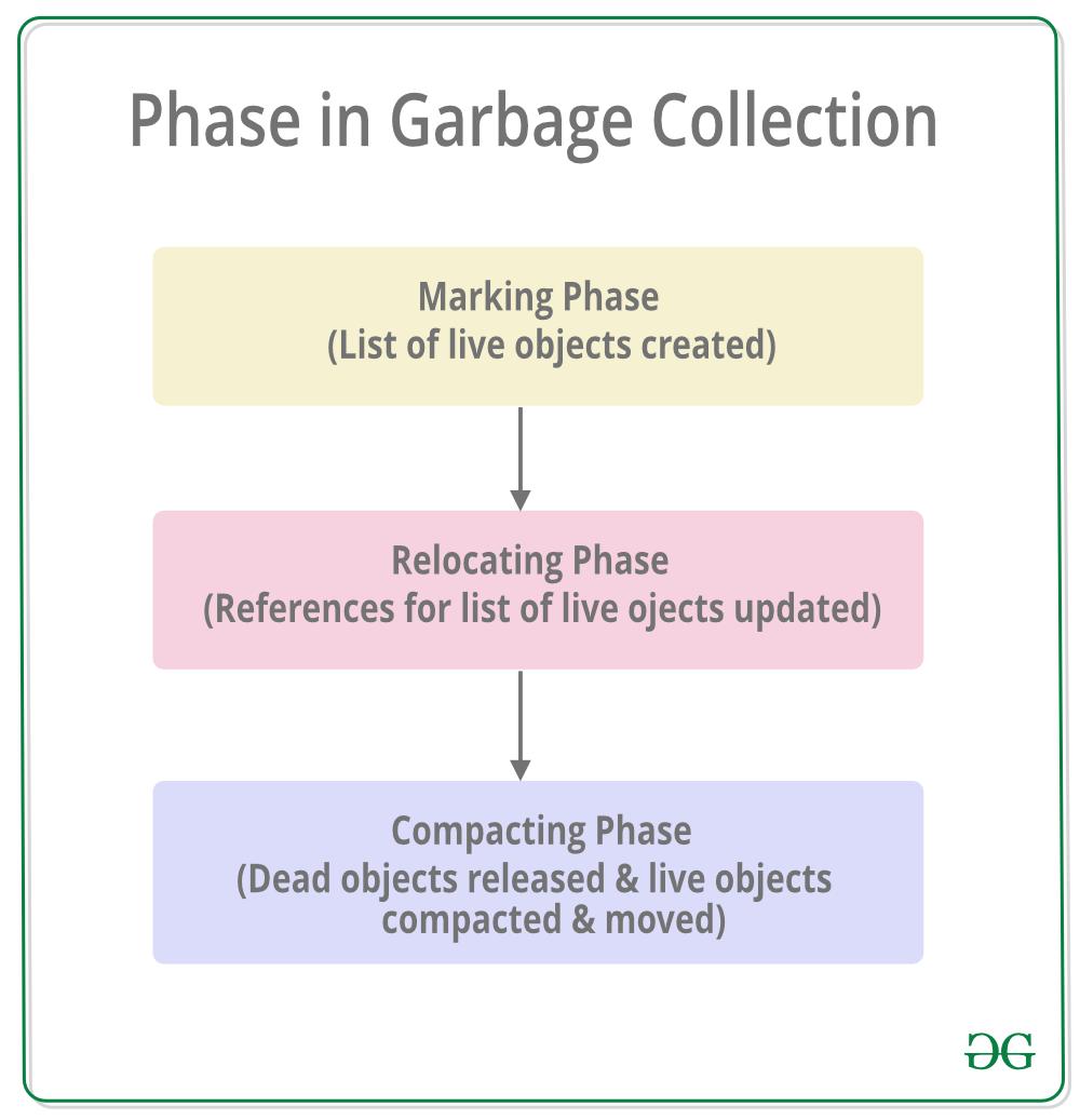 Garbage Collection in C#    NET Framework - GeeksforGeeks