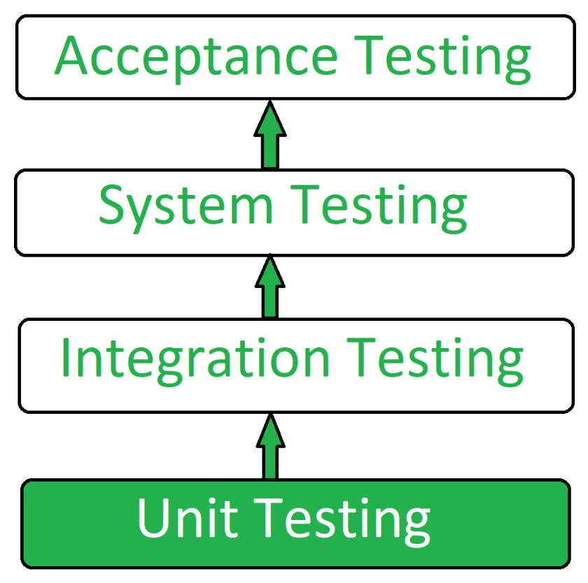 Unit Testing Software Testing Geeksforgeeks