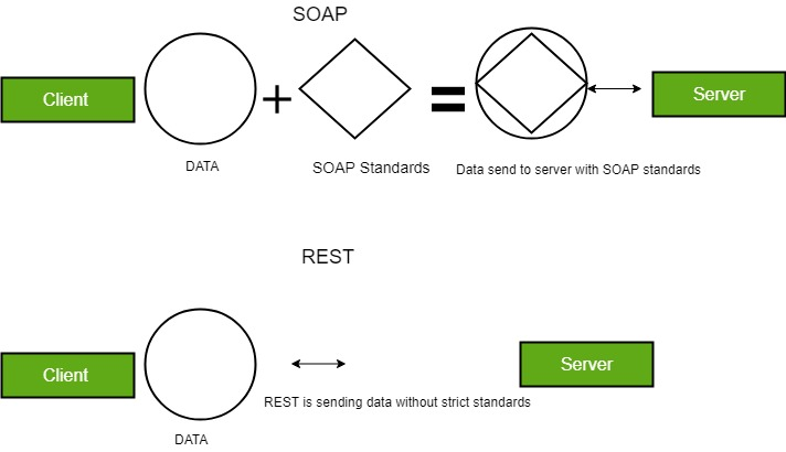 Difference between REST API and SOAP API - GeeksforGeeks