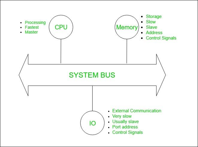 System Bus Design Geeksforgeeks