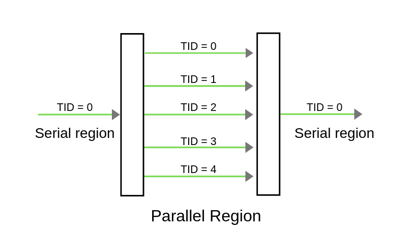 Parallel region for 5 threads