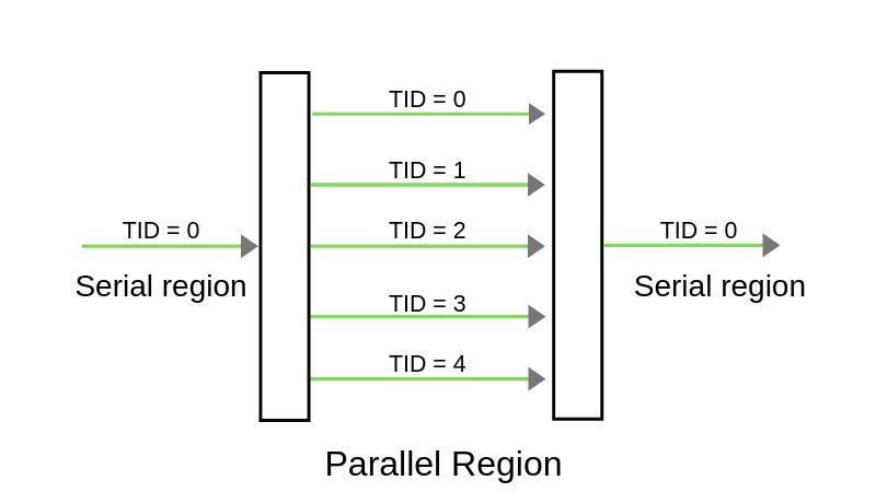 Parallel region for 5 threads