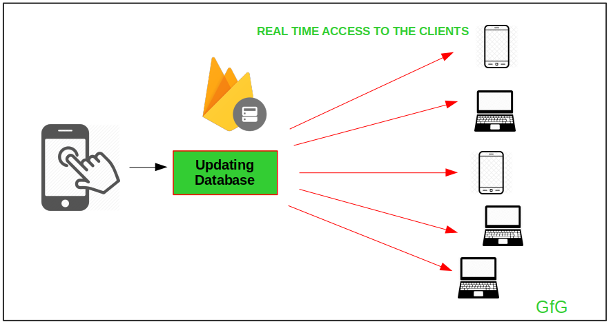 Firebase RealTime Database with Operations in Android with