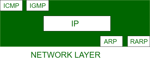 How Address Resolution Protocol (ARP) works? - GeeksforGeeks