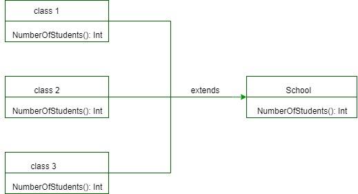 Method Overriding in Scala - GeeksforGeeks