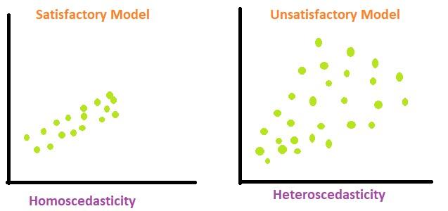 Heteroscedasticity in Regression Analysis - GeeksforGeeks