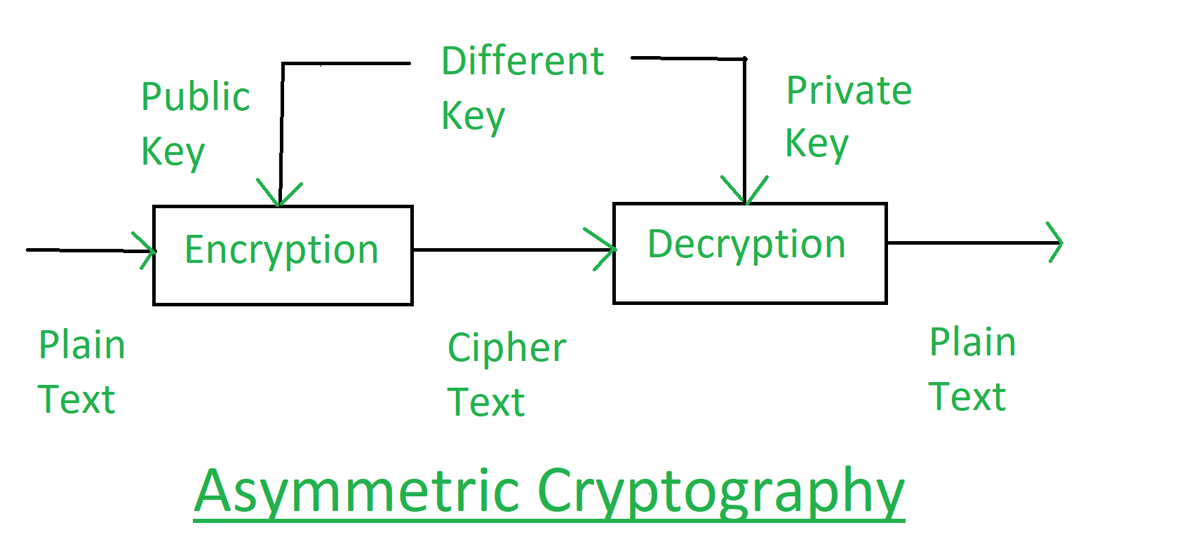Classical Cryptography and Quantum Cryptography - GeeksforGeeks
