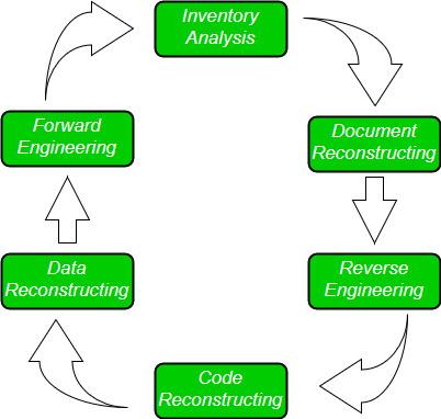 Software Re Engineering Geeksforgeeks