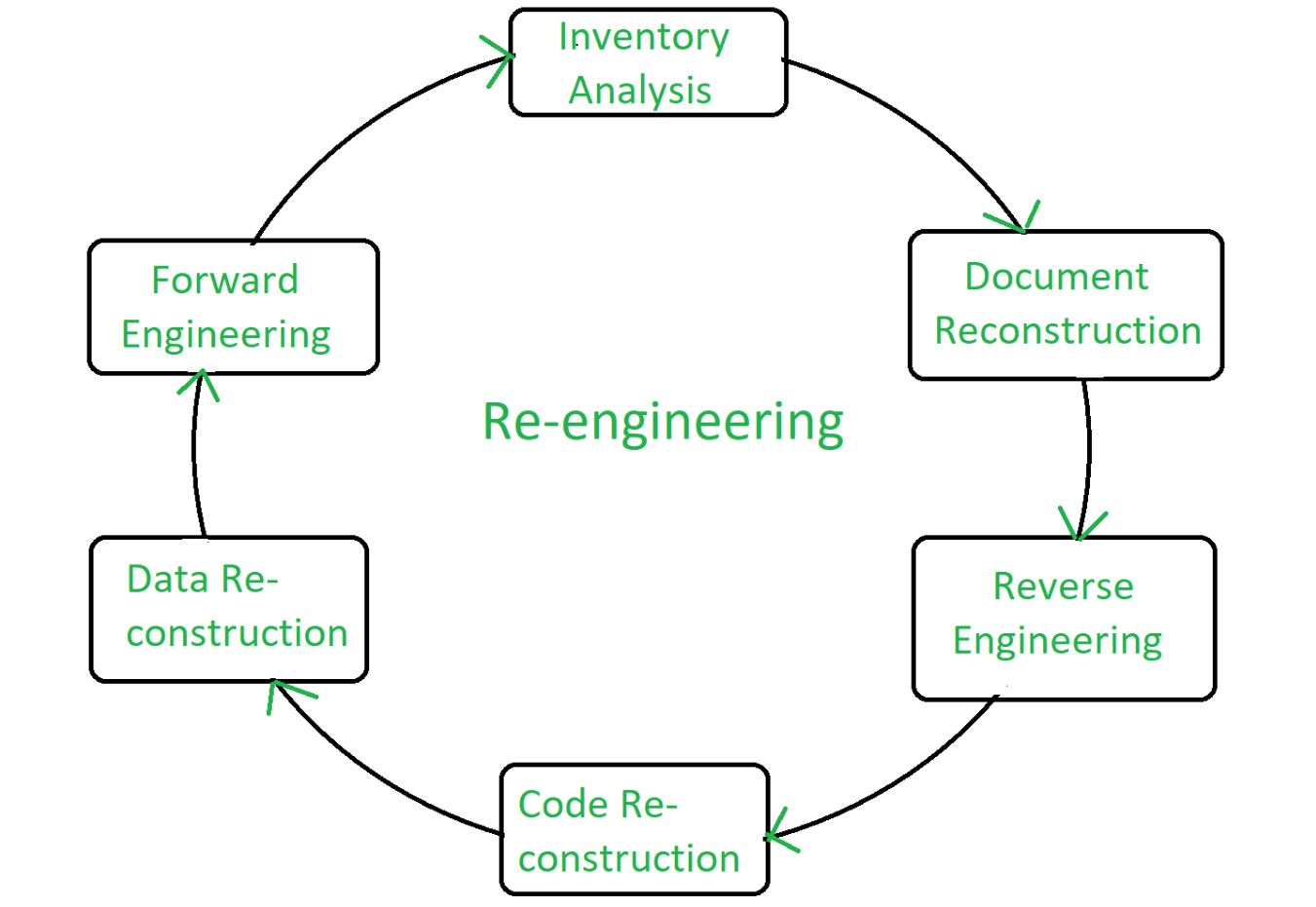 Software Engineering Re Engineering Geeksforgeeks