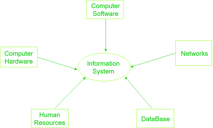 Components Of Information System Geeksforgeeks