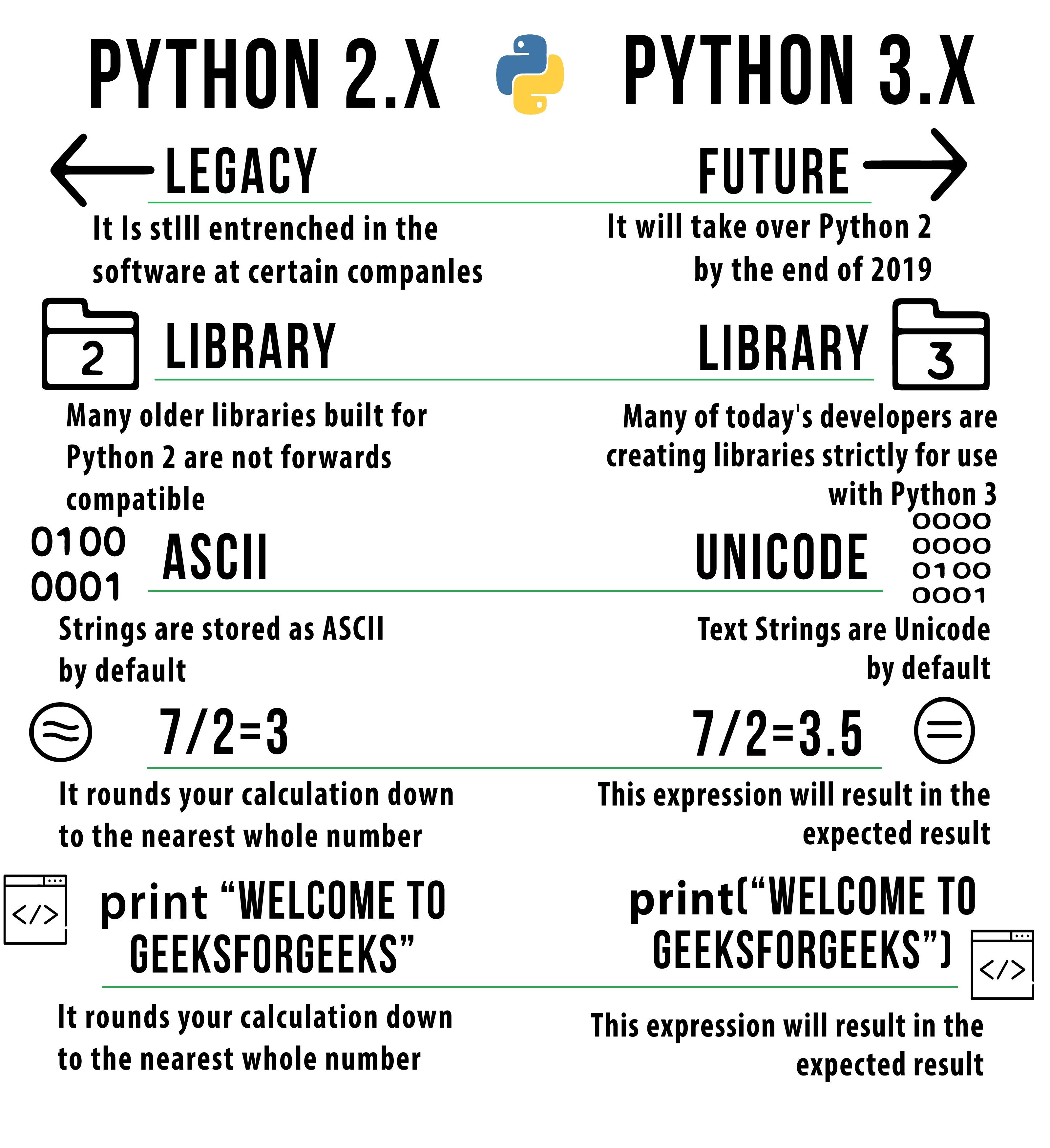 Python2 vs Python3 | Syntax and performance Comparison
