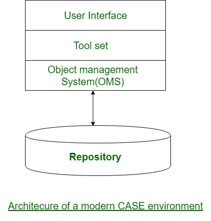 Software Engineering | Architecture of a CASE environment