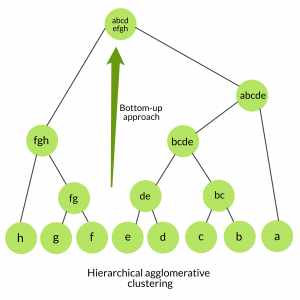 ML | Hierarchical clustering (Agglomerative and Divisive clustering