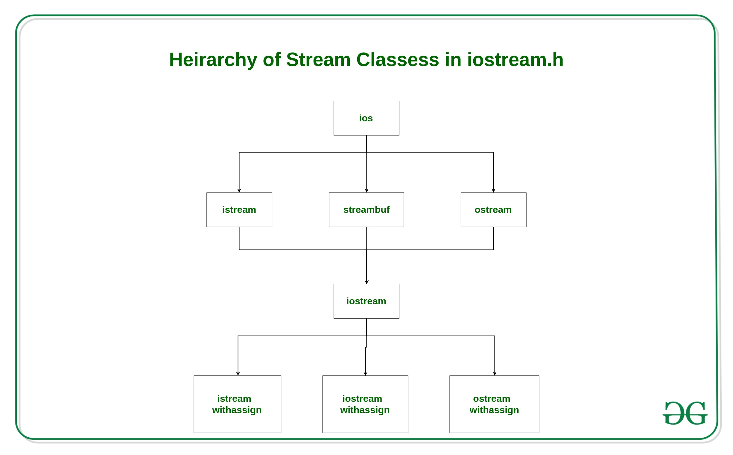 C++ Stream Classes Structure - GeeksforGeeks