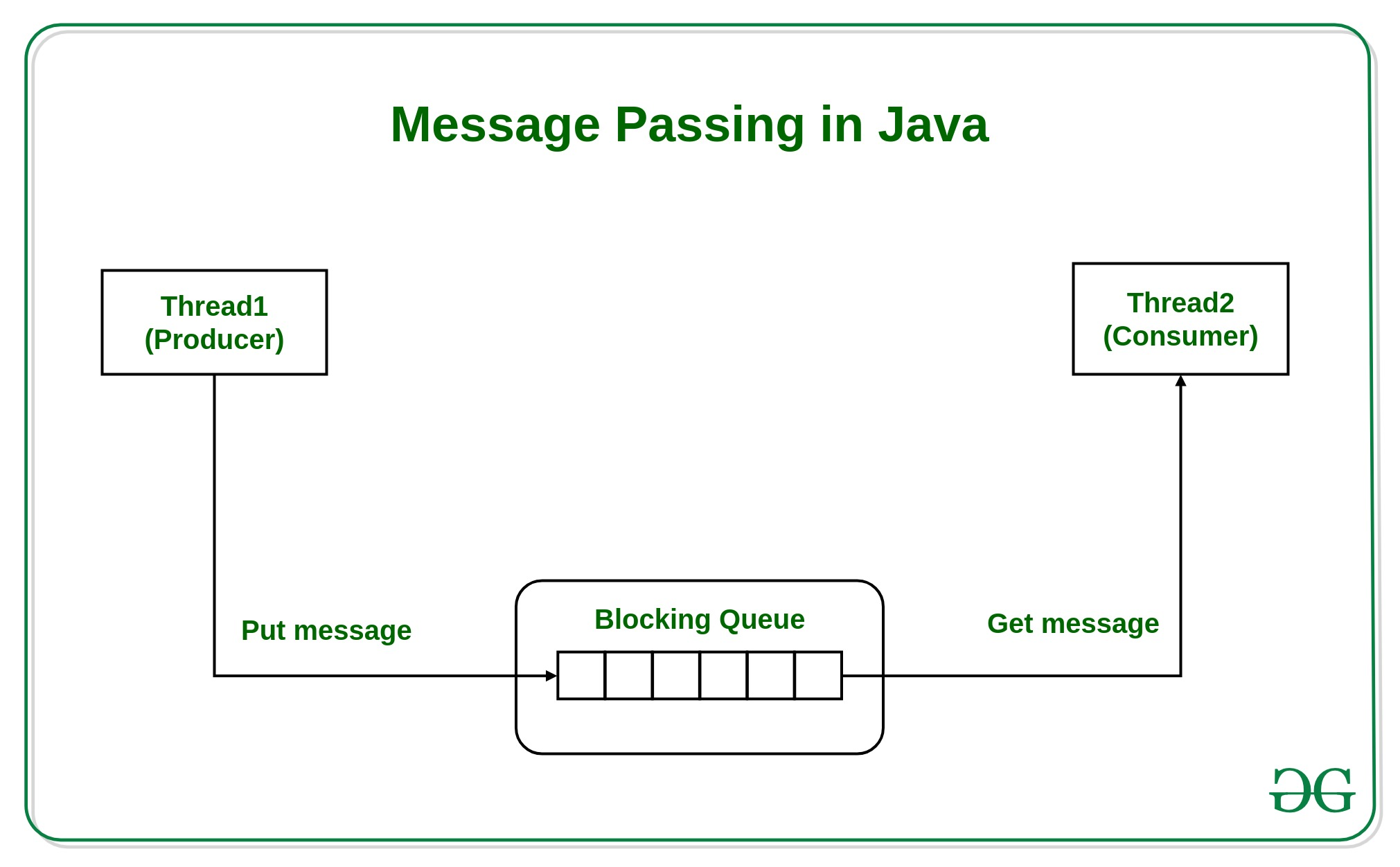 Message Passing in Java - GeeksforGeeks