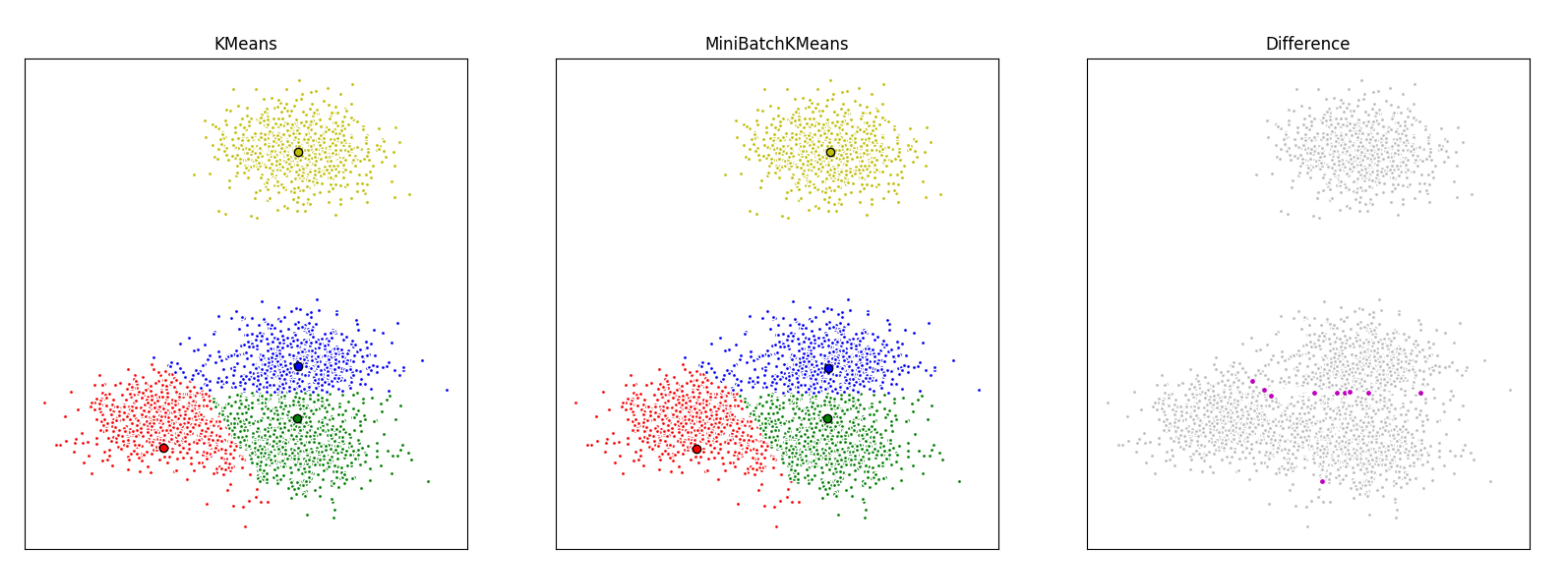 ML | Mini Batch K-means clustering algorithm - GeeksforGeeks